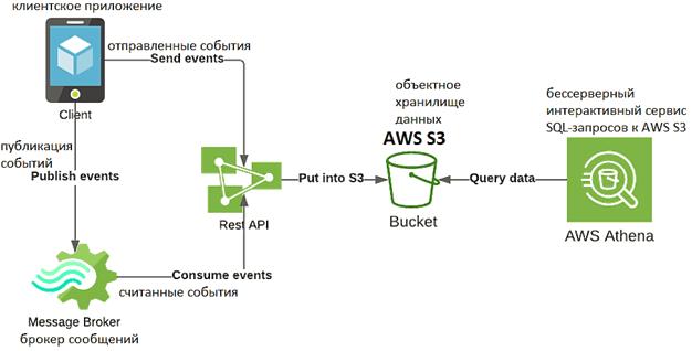 AWS S3, ActiveMQ, Big Data analytics system, аналитика больших данных, AWS Athena