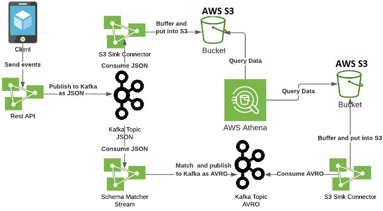 Apache Kafka event streaming, AWS S3, Big Data analytics system, аналитика больших данных, AWS Athena