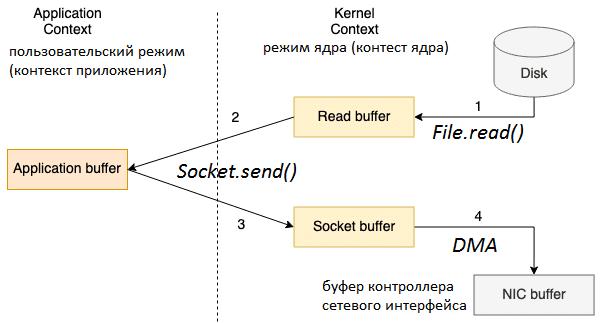 Data Transfer, передача больших данных по сети, IO-операции