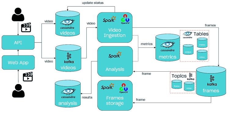 видеоаналитика, потоковая аналитика, Kafka кейсы, курсы Spark Structured Streaming, лямбда-архитектура Big Data