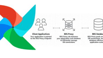 Как повысить эффективность Apache Airflow в 3 раза с помощью прокси-сервера RDS