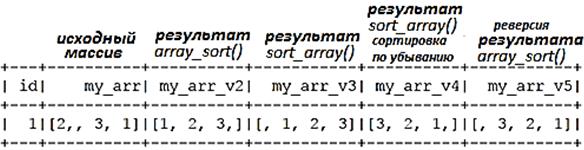 PySpark, сортировка массивов Spark, API DataFrame Spark SQl