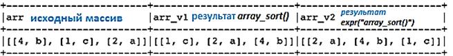 PySpark, array_sort vs sort_array