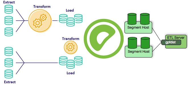 От простой вставки до внешних таблиц: как загрузить Big Data в Greenplum