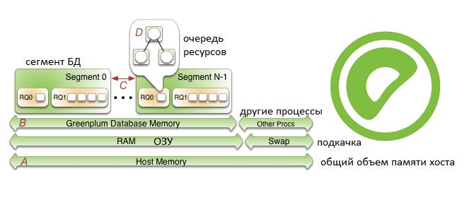 Как ускорить Greenplum: настраиваем память хостов и сегментов