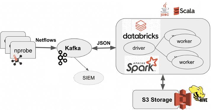 Kafka, Spark, NetFlow, network traffic analytics
