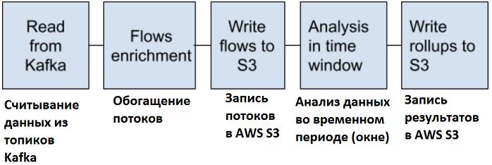 Kafka, Spark, AWS, Big Data analytics