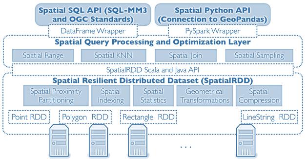Apache Sedona, GeoSpark, курсы Spark, обучение Spark