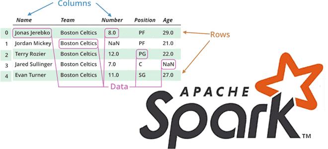 Преобразования vs действия: под капотом операций Apache Spark