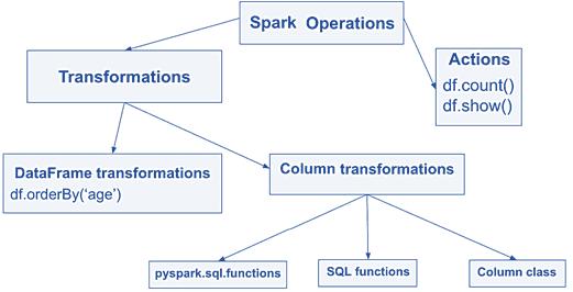 обучение Spark, курсы Spark, Apache Spark для разработчиков, Spark DataFrame API