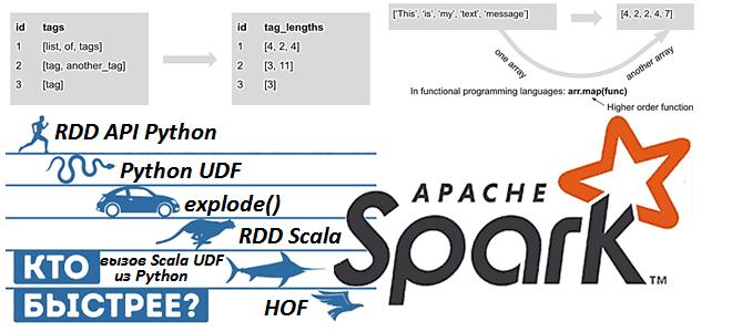 Как быстрее обработать массив в Apache Spark 3.1: сравнение 9 разных методов