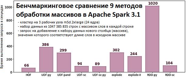 Spark, PySpark, вычисления в Apache Spark