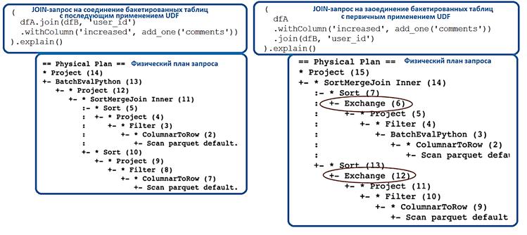 Spark SQL, UDF Spark,