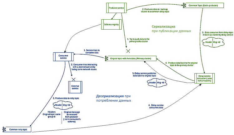 Apache Kafka AVRO Headers serialization