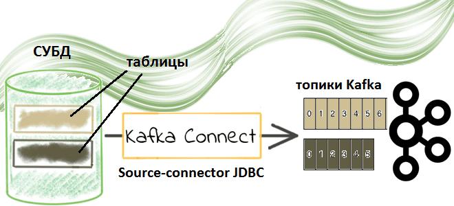 Как устроен JDBC-коннектор источника Kafka Confluent и при чем здесь реестр схем
