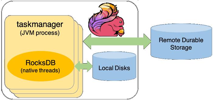 курсы по Flink, разработка Apache Flink, обучение разработчиков Big Data, Apache Flink курсы обучение RocksDB