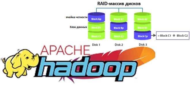 Что такое Erasure Coding и как это устроено: под капотом Apache Hadoop HDFS 3.3.1