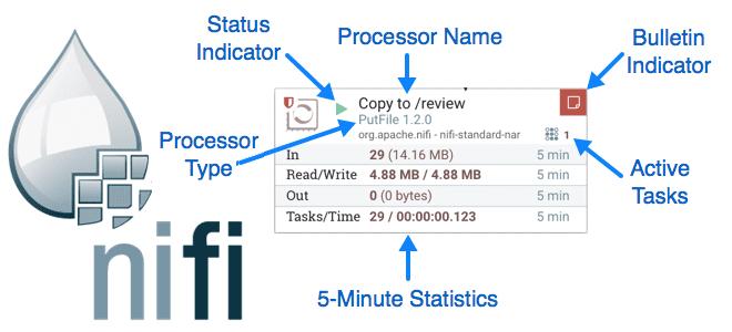 Как создать свой процессор с отношениями и Java-аннотациями: Apache NiFi для инженера данных