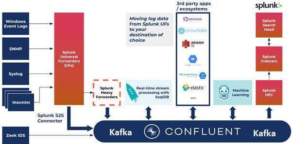 Splunk, Kafka Connect, Kafka Confluent, Splunk S2S Source Connector