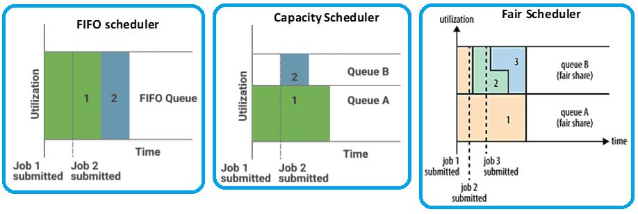 YARN Scheduler, основы Hadoop, обучение администраторов кластера Big Data Hadoop Spark