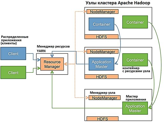 что такое YARN и как он работает, архитектура и принципы работы YARN, основы Big Data для начинающих, обучение Hadoop, курсы администраторов и разработчиков Apache Hadoop, администратор кластера Apache Hadoop курсы обучение, администрирование кластера Apache Hadoop YARN