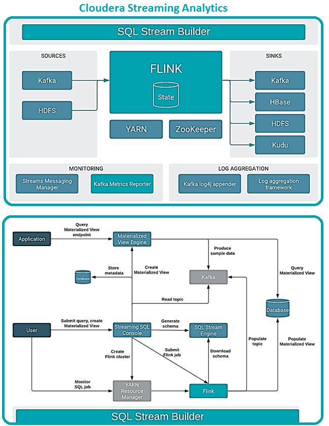 Cloudera Streaming Analytics, SQL Stream Builder, Flink, курсы Flink, обучение Apache Flink, Apache Flink для разработчиков,
