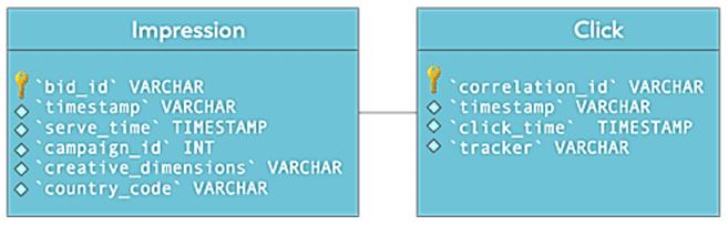 Flink SQL пример, Spark SQL пример курсы обучение, Apache Flink курсы обучение, Apache Spark курсы обучение пример для разработчиков