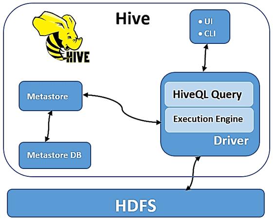 обучение Hadoop Hive SQL администратор, курсы SQL-on-Hadoop Hive, Обучение Hadoop, курсы Hadoop, Школа Больших Данных Учебный центр Коммерсант