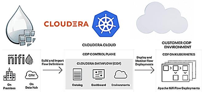 Apache NiFi для всех: Cloudera Flow Management в публичном облаке