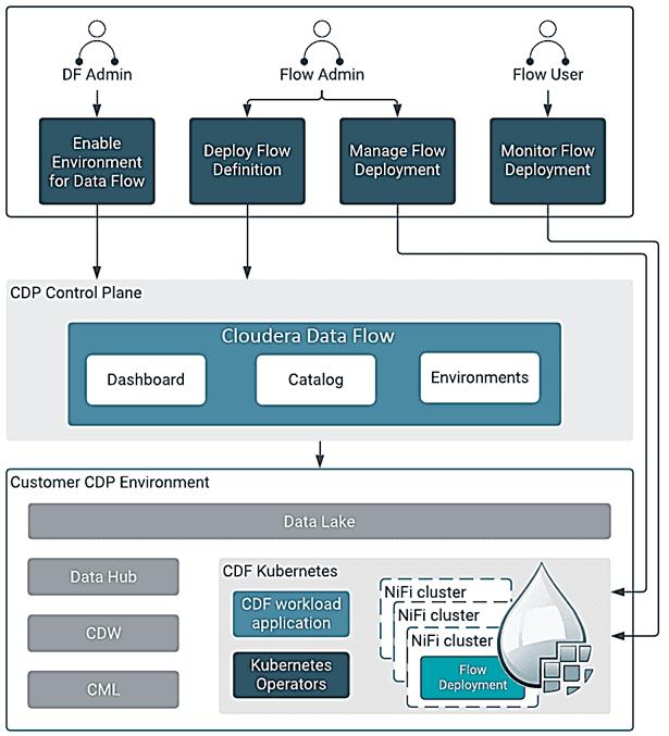 Apache NiFi Cloudera DataFlow , обучение Apache NiFi для дата-инженеров и администраторов, Cloudera NiFi курсы обучение
