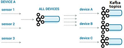 Internet of things, IoT, интернет вещей, Apache Kafka