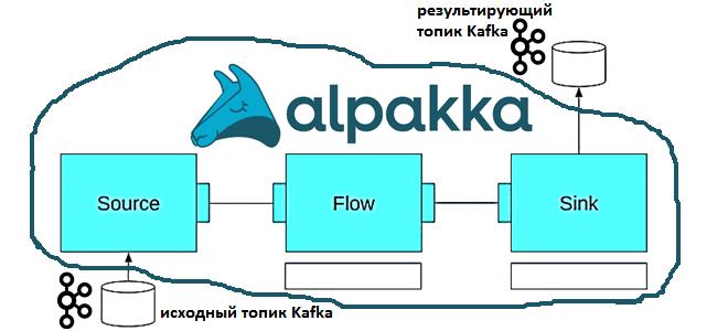 Akka Streams и Apache Kafka