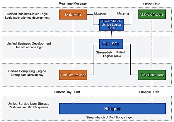 обучение Apache Flink курсы, примеры юз-кейсы Apache Flink, Flink SQL, пакетная и потоковая аналитика больших данных с Apache Flink