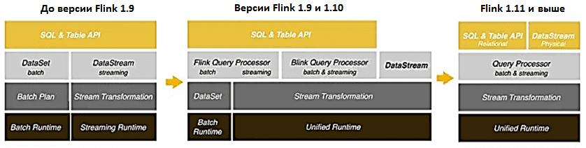 обучение Apache Flink курсы, API Apache Flink, Flink SQL, пакетная и потоковая аналитика больших данных с Apache Flink