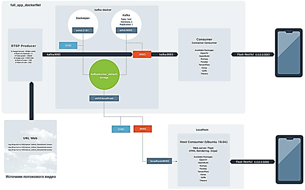видеоаналитика пример, потоковый конвейер на Apache Kafka, Apache Kafka для разработчиков пример