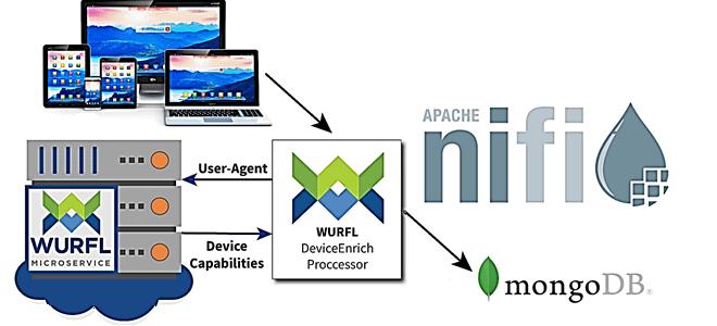 Детектирование устройств с WURFL: потоковый конвейер в Apache NiFi