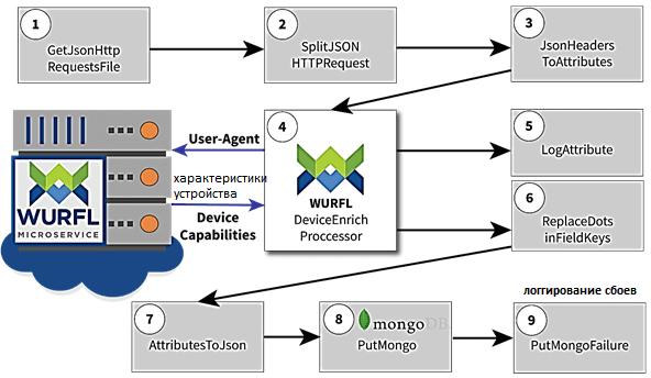 курсы NiFI, NiFi для инженеров данных, обучепние дата-инженеров Apache NiFi примеры