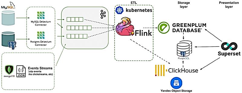 курсы Flink jобучение примеры, потоковая аналитика больших данных кейсы, Apache Flink Spark Kafka data pipeline, DWH Greenplum ClickHouse Superset BI пример