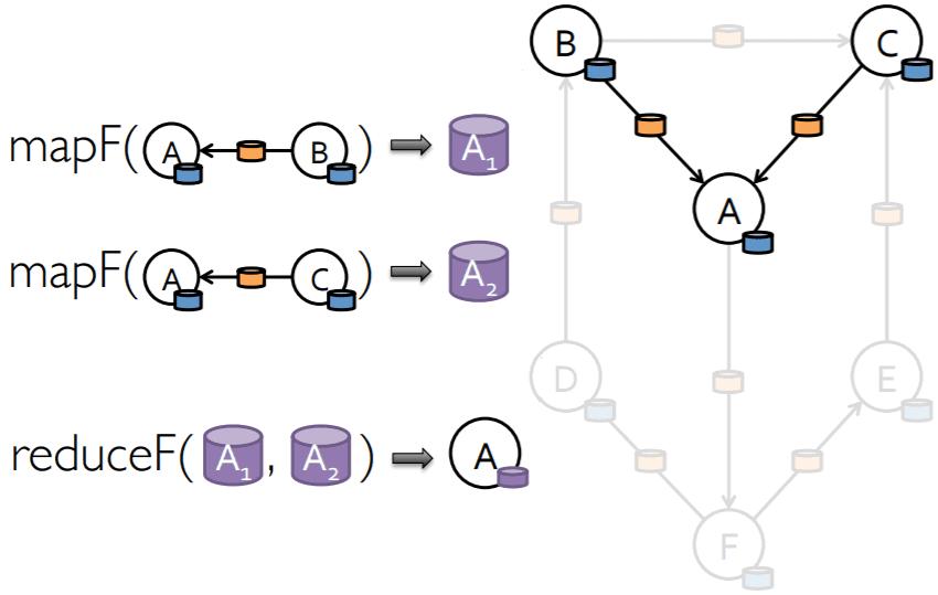 pregel mapreduce example triplet, spark pregel api graphX