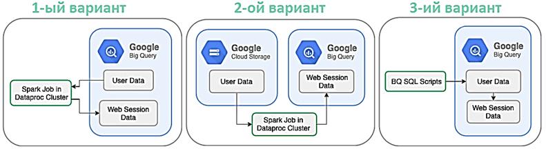 Google BigQuery, Spark SQL, Dataproc SQL